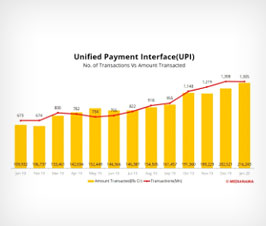 Number of UPI transactions declined marginally to 1.3 billion in Jan 2020, Rs 2,16,243 crore transacted