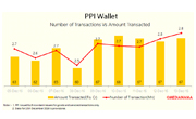 A Look At Digital Wallet Transactions In December 2016