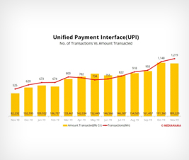 UPI crossed 10 billion transactions at the end of 2019